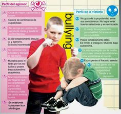 Dialoguemos sobre Bullying: Agresor y victima del Bullying