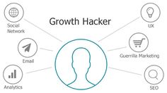 growth hacking leads
