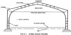 Rigid Steel Frame