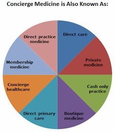 Chart showing reference names to concierge medicine