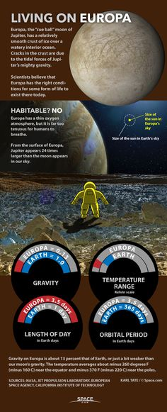 Living On Europa Explained: Humans Might Not Be First (Infographic) By Karl Tate, Infographics Artist