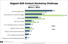 Forget Quality. Quantity Is Now the Key Challenge For B2B Content Marketers