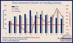 The blue lines in this graph report the number of contracts written in 2019 by month that are either still pending or have already closed. The gray lines report the same for 2020.#tallahassee #florida #fl #realestate #realtor #listings #homes #home #houses #house #luxury #mansion #driveway #garage #rich #successful #wealth #fountain #backyard #lawn #pool #investors #doctors #hgtv #homedesign #homeinteriors
