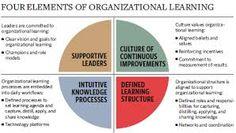 eleanor -organisational behaviour chart - Google Search