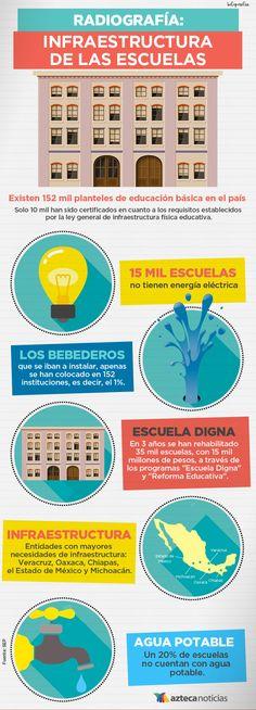 Infraestructura de las escuelas #infografia