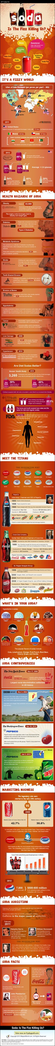Find In-depth Review And Infographic About Soda And Its Health Hazards. Learn more about global (and US) soda pop consumption, about  corporations like PepsiCo, Coca Cola & Dr Pepper Snapple. Learn about soft drinks ingredients, controversies, marketing m