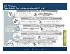 3D Printing Transforming Conventional Manufacturing Practices Smaller batches of…
