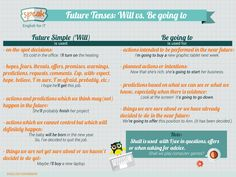 Future Tenses: Will vs. Be going to