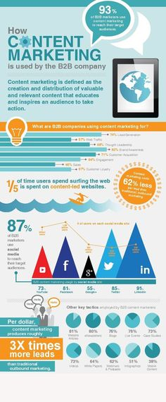 This infographic describes why marketers create content, how they use content, and where they post content. The best business to business content marketing practices and most popular tactics are outlined in this fun and informative infographic! Inbound Marketing, Marketing Digital, Marketing Mobile, Marketing Trends, Content Marketing Strategy, Business Marketing, Internet Marketing, Affiliate Marketing, Social Media Marketing