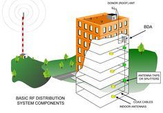 How cellular repeater solutions work at www.harriscommunications.net