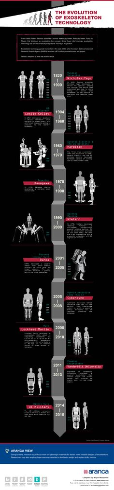 Exoskeletons Technology Intelligence