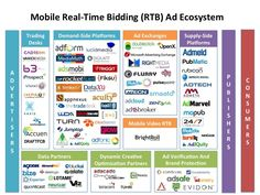 Mobile Real-Time Bidding Ad Ecosystem - Mobile Advertising, Airvertise,