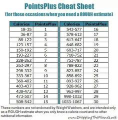 weight watchers points plus tracker printable - Google Search