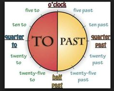 Telling the time in English can be confusing for non-native speakers. Read about the 12 hour clock, 24 hour clock and how to talk about the time in English using our handy guide. English Time, English Study, English Class, English Words, English Grammar, Learn English, Learn French, Telling Time In English, Telling The Time