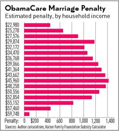 OBAMACARE'S BUILT-IN PENALTY ON MARRIED COUPLES  -- Now that calculators built by private foundations, including Kaiser Family Foundation are beginning to make available to the public the details of Obamacare that were intentionally hidden from the public, .. The latest to be exposed is the built-in penalty on married couples. Investor's Business Daily has an informative article elaborating how just  Obamacare dingdongery harms married families and summaries the financial harm  [...] 11/07