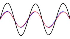 Acoustic Theory of Speech Production: Standing Waves and Resonance