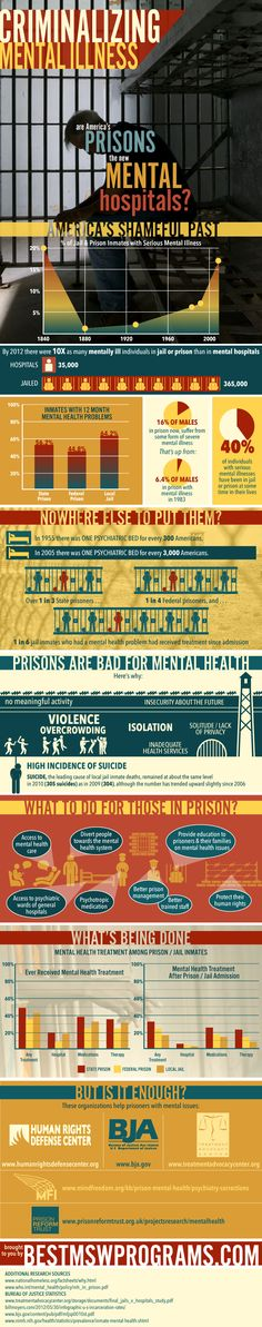 """United States is addicted to incarceration. We have 25% of the world's inmates and only 5% of the world's population. This national crisis is partly caused by the incarceration of many Americans who are mentally ill. The following research graphic shows the United States---""""Criminalizing Mental Illness."""" This graphic was provided by one of our faithful readers, Scarlett Jackson, who helped create this excellent research graphic.        Criminalizing Mental Illness    Shar..."""