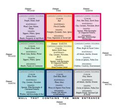 Feng Shui Bagua Map for the Right Candles & Candle Holders Placing at HomeBeeswax Candles‎ | Beeswax Candles‎