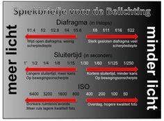 Diafragma, Sluitertijd,Iso / Links naar lesmateriaal   Fotoclub-moerdijk-algemeen3.jouwweb.nl
