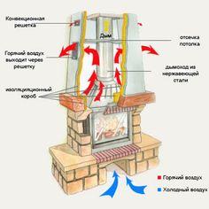 Kamini sa svojim rukama: o detaljima gradnje Modern Fireplace, Fireplace Design, Perfect Image, Perfect Photo, Outdoor Projects, Home Projects, Love Photos, Cool Pictures, Stove Fireplace