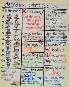 anchor charts for reading | Decoding Strategies Anchor Chart for Reading