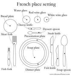 American Style Table Setting | Useful stuff | Pinterest | Learning ...
