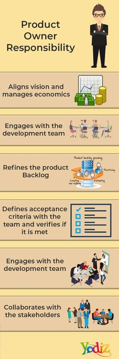 The Product Owner combines the role of a Project Manager and Business Analyst. Agile ways of working helps teams to coordinate efficiently and see their effort outputs quickly.
