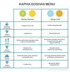 Kapha Doshas Menu