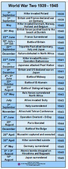 World War Two History Events Printable Timeline Poster