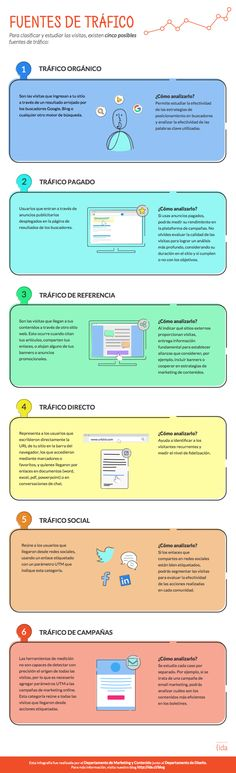 6 tipos de tráfico para tu web #infografia #inforgaphic #marketing