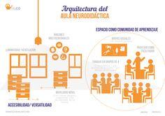 Arquitectura, distribución de espacios y mobiliario, iluminación, ventilación, temperatura... Neurodidáctica.