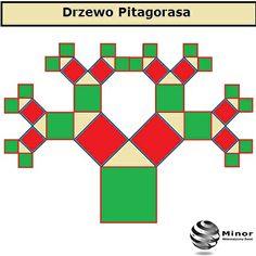 Drzewo Pitagorasa to konstrukcja geometryczna która powstaje poprzez ciągłe budowanie kwadratów na bokach trójkątów prostokątnych równoramiennych śladami twierdzenia Pitagorasa.  Ile wynoszą pola odpowiednich kwadratów jeśli wyjściowy trójkąt prostokątny równoramienny ma przyprostokątne długości 3, 3? Ile wynosi pole 2013 kwadratu zbudowanego na drzewie Pitagorasa? Math Olympiad Problems, Sacred Geometry, Symbols, Peace, Maths, Blog, Pictures, Kids, Art