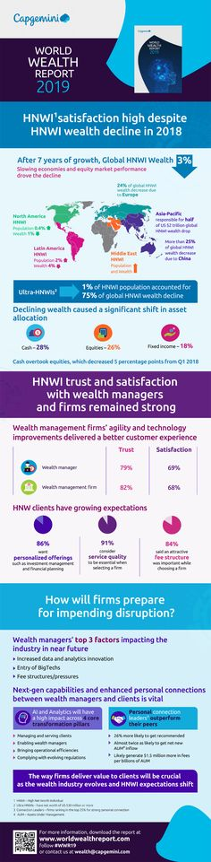 Aktuelle Trends im Wealth Management 2019 – Infografik Private Banking, Wealth Management, Marketing, Contentment, Infographic, Finance