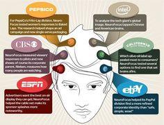Psychology : Psychology : NeuroFocus Uses Neuromarketing To Hack Your Brain