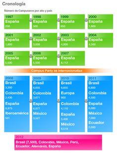 En los últimos 16 años, cerca de 125.000 campuseros han participado en las treinta Campus Party celebradas en siete países de Latinoamérica y España. Actualmente contamos con ediciones anuales en Sao Paulo, Valencia, Bogotá, México D.F. y Quito. En 2012 celebraremos el primer evento en Lima y Berlín.