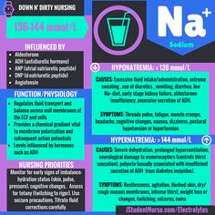 Sodium Electrolyte Card: A sneak-peak of the upcoming series, Down N' Dirty Nursing @iStudentNurse. We're adding streamlined intros to our most popular Class Notes Study articles to help time-crunched students maximize their efforts! #NurseHacks #downNdirtyNursing #NCLEX #Nursing