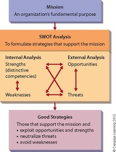 I did my SWOT on Facebook.