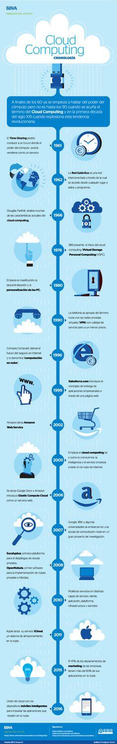 A finales de los 60 ya se empieza a hablar del poder del cómputo pero no es hasta los 90 cuando se acuña el término del Cloud Computing y en la primera década del siglo XXI cuando explosiona esta tendencia revolucionaria.