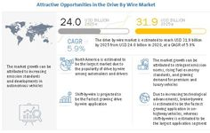The Drive by Wire Market, by value, was estimated to be $24.0 billion in 2020 and is projected to reach $31.9 billion by 2025, at a CAGR of 5.9%.