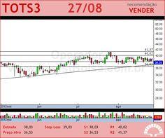 TOTVS - TOTS3 - 27/08/2012 #TOTS3 #analises #bovespa