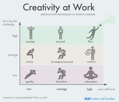 Creativity at Work Applying Flow Psychology to... | Funders and Founders Notes