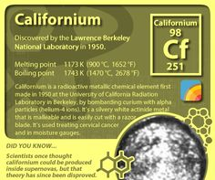 #periodictableofelements #periodictable #californium
