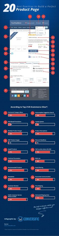"""E-COMMERCE - """"20 Best Practices To Build a Perfect Product Page The customer has finally made contact with your website's homepage and is currently wandering around, looking for things of possible interest. Does your website have what it takes to retain their interest and sell to them? #ecommerce #marketing #infographics""""."""