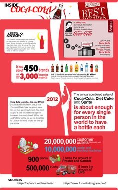 Coca-Cola Graphics | Coca-Cola is everywhere. The iconic American brand is recognized ...