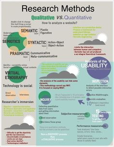 A fair attempt at explaining qualitative and quantitative research methods on an infographic.