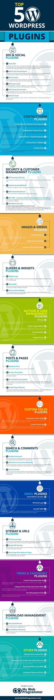 Top 50 WordPress Plugins #Infographic #WordPress