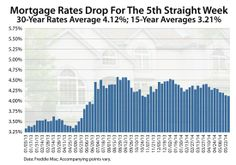 According to Freddie Mac's weekly mortgage rate survey of 125 banks nationwide, the average 30-year fixed-rate mortgage rate fell 0.02 percentage points last week to reach 4.12%.  It's the fifth straight week that current mortgage rates have dropped and marks the longest mortgage rate winning streak in more than a year.