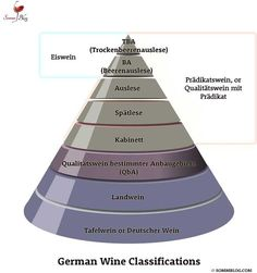 German Wine Classification