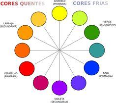 As cores são classificadas entre quentes e frias. Podem também ser caracterizadas por cores neutras, como o branco e o preto.