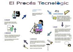3-El procés tecnològic en imatges